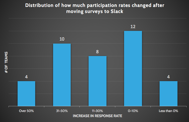 polly in slack polling and survey participation rates