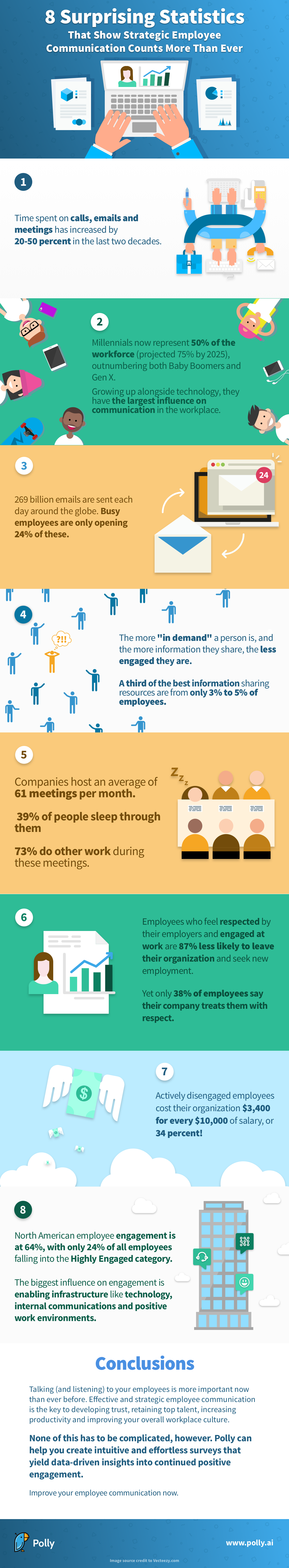 Polly statistics why employee communication matters infographic