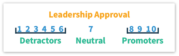 Leadership Approval